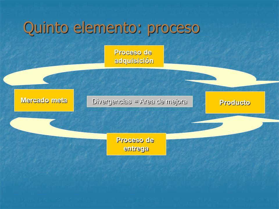 Quinto elemento: proceso Proceso de adquisición entrega Producto Mercado meta Divergencias = Area de mejora