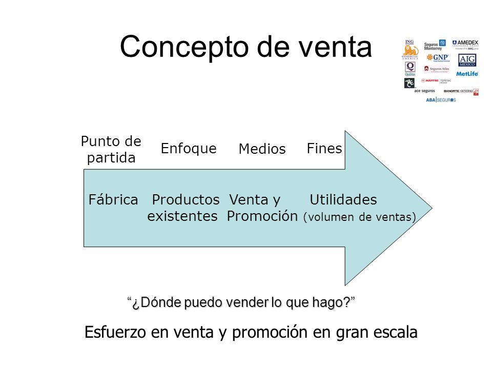 Concepto de venta Fábrica Productos Venta y Utilidades existentes Promoción (volumen de ventas) Punto de partida Enfoque Medios Fines Esfuerzo en vent