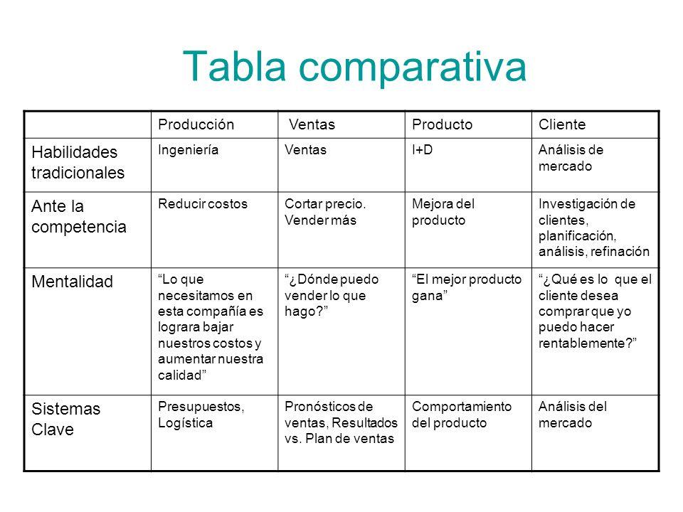 Tabla comparativa Producción VentasProductoCliente Habilidades tradicionales IngenieríaVentasI+DAnálisis de mercado Ante la competencia Reducir costos