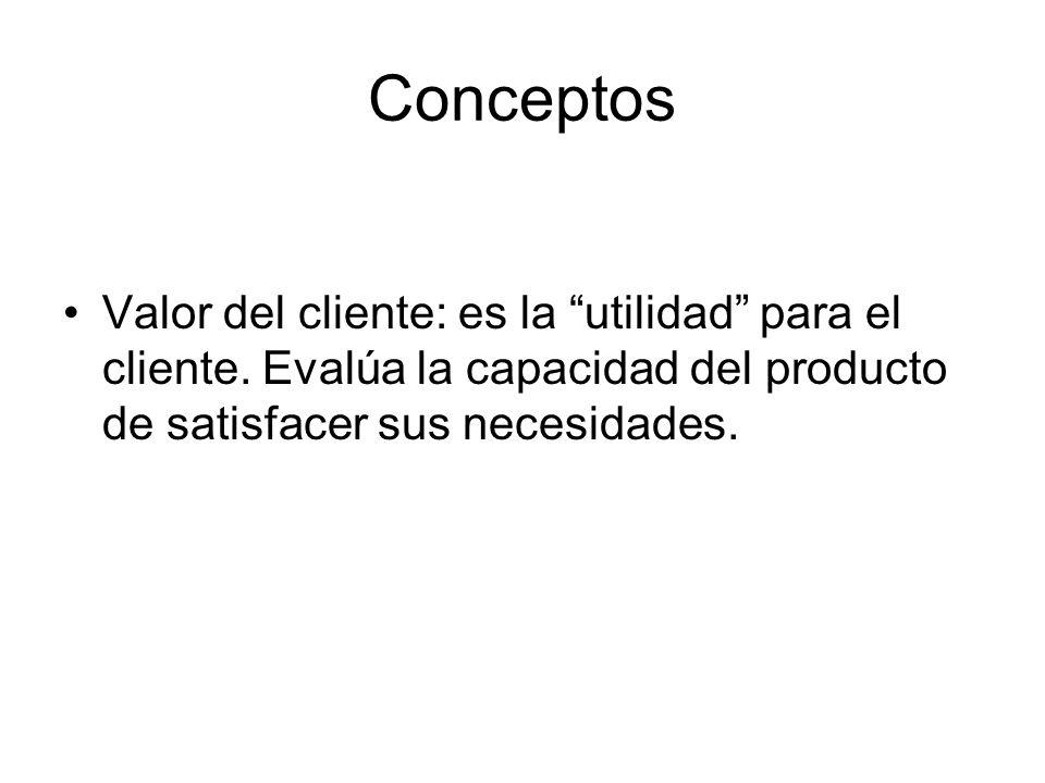 Conceptos Valor del cliente: es la utilidad para el cliente. Evalúa la capacidad del producto de satisfacer sus necesidades.