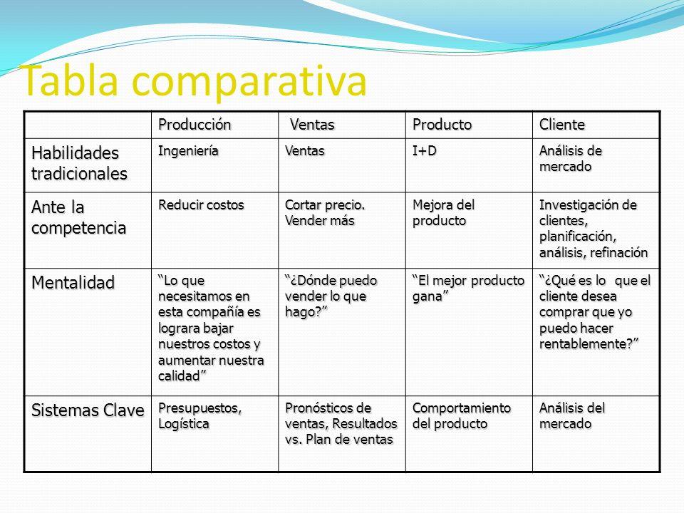 Tabla comparativa Producción Ventas VentasProductoCliente Habilidades tradicionales IngenieríaVentasI+D Análisis de mercado Ante la competencia Reduci
