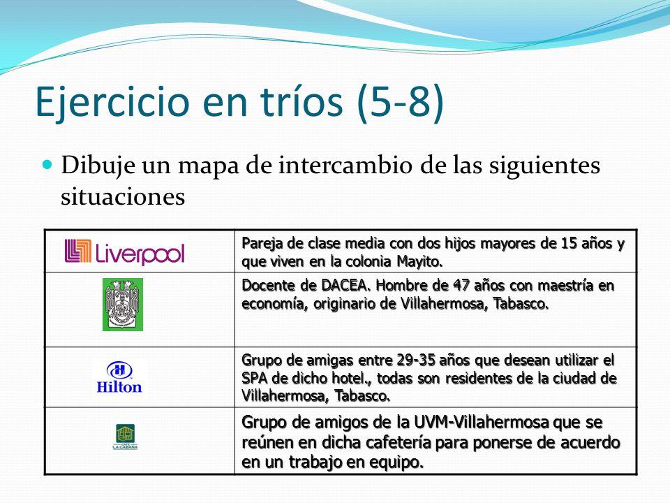 Ejercicio en tríos (5-8) Dibuje un mapa de intercambio de las siguientes situaciones Pareja de clase media con dos hijos mayores de 15 años y que vive