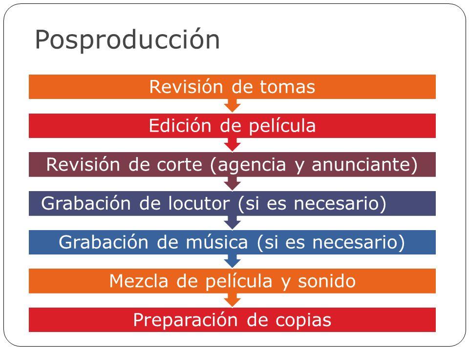 Posproducción Preparación de copias Mezcla de película y sonido Grabación de música (si es necesario) Grabación de locutor (si es necesario) Revisión