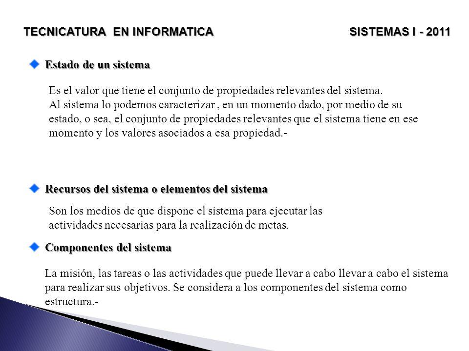 TECNICATURA EN INFORMATICA SISTEMAS I - 2011 Eventos del sistema Los sistemas pueden o no cambiar en el tiempo.
