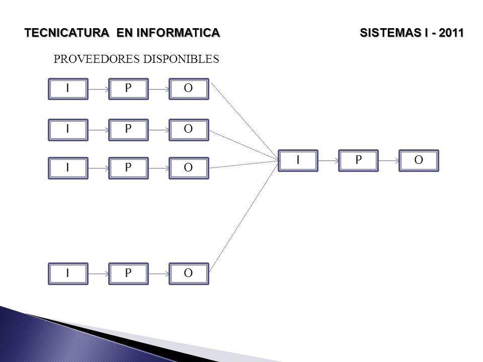 TECNICATURA EN INFORMATICA SISTEMAS I - 2011 PROCESO Es lo que transforma una entrada en salida, puede ser una maquina, un individuo, un producto químico, etc.