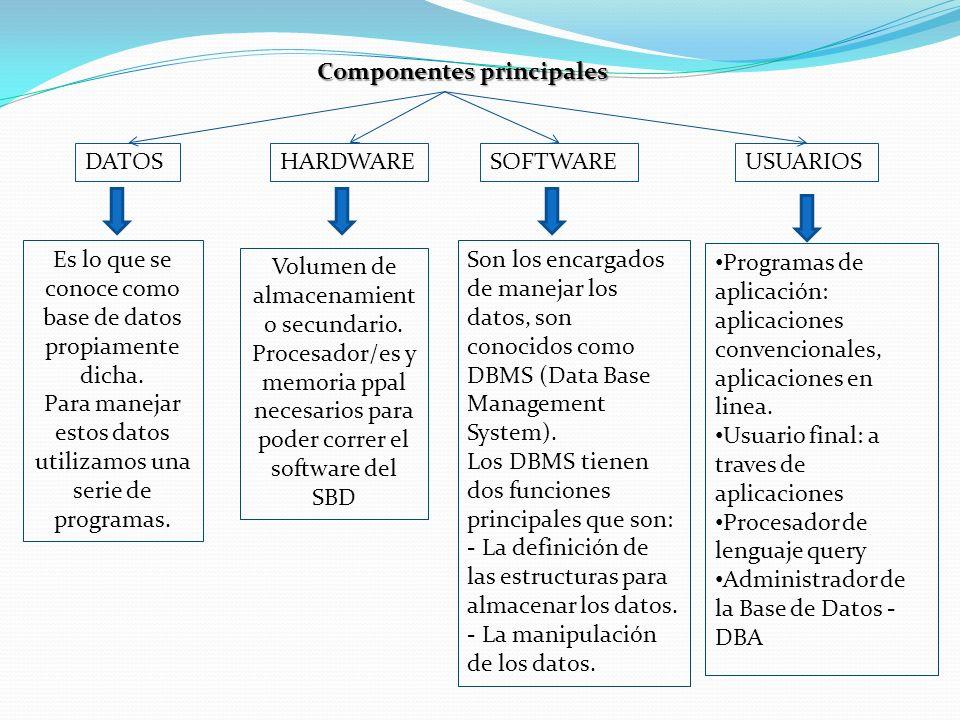 Componentes principales DATOSHARDWARESOFTWAREUSUARIOS Es lo que se conoce como base de datos propiamente dicha. Para manejar estos datos utilizamos un