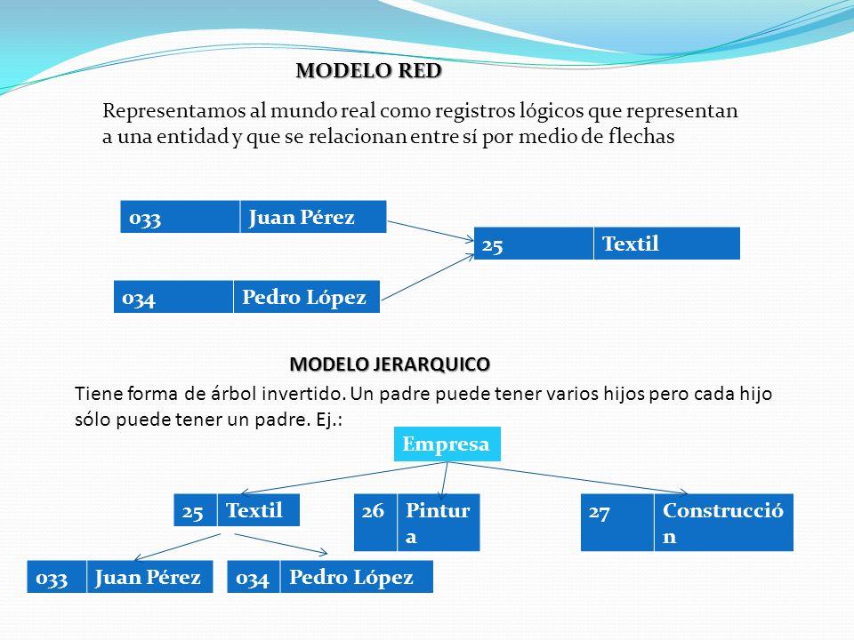 MODELO RED 034Pedro López 25Textil Representamos al mundo real como registros lógicos que representan a una entidad y que se relacionan entre sí por m
