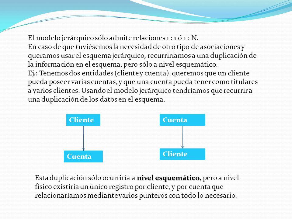 modelo de red En el modelo de red no existen restricciones, si queremos representar que un cliente puede tener varias cuentas, cada una de las cuáles sólo puede tener un titular, y cada cuenta está en una sola sucursal, que por supuesto puede ser compartida por varias cuentas.