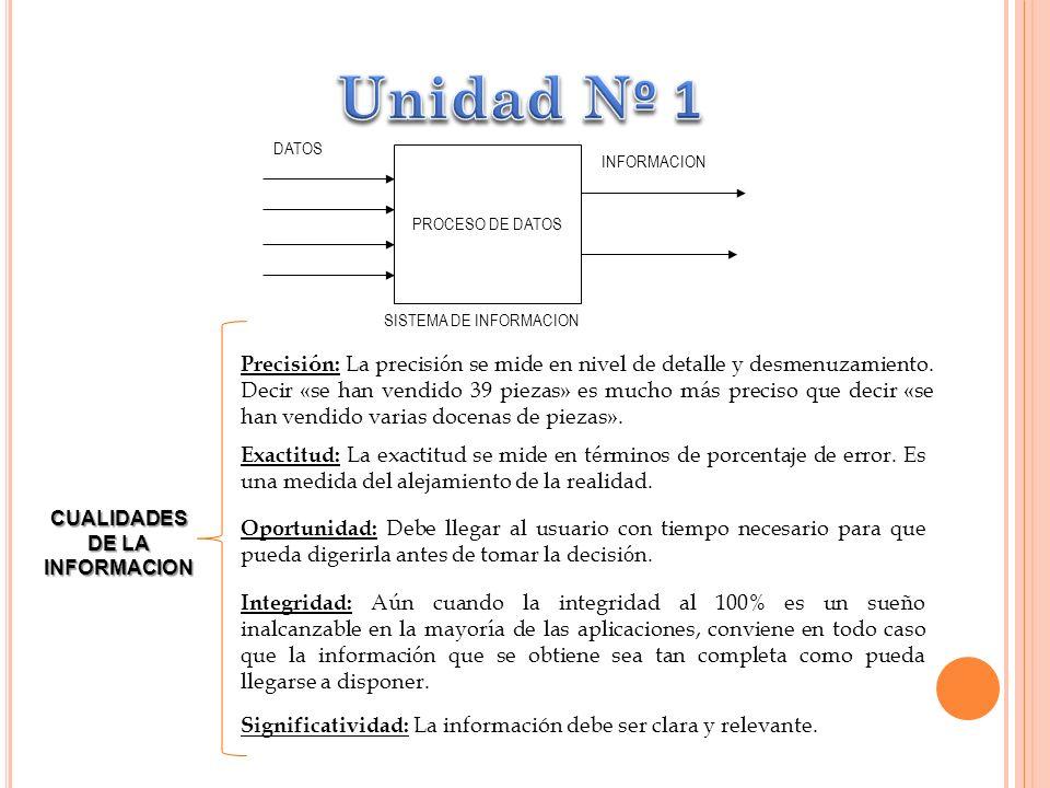 PROCESO DE DATOS DATOS INFORMACION SISTEMA DE INFORMACION CUALIDADES DE LA INFORMACION Precisi ó n: La precisi ó n se mide en nivel de detalle y desmenuzamiento.
