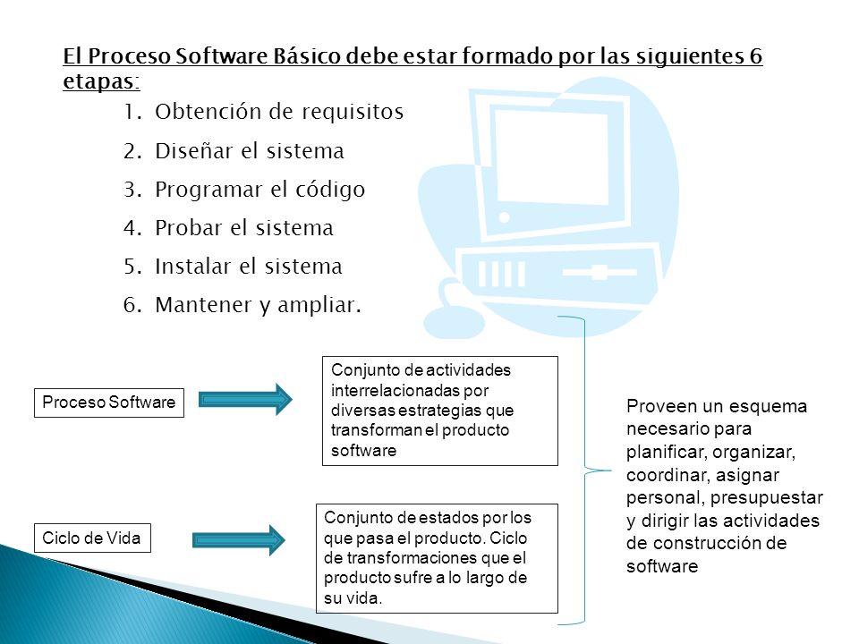 El Proceso Software Básico debe estar formado por las siguientes 6 etapas: 1.Obtención de requisitos 2.Diseñar el sistema 3.Programar el código 4.Prob
