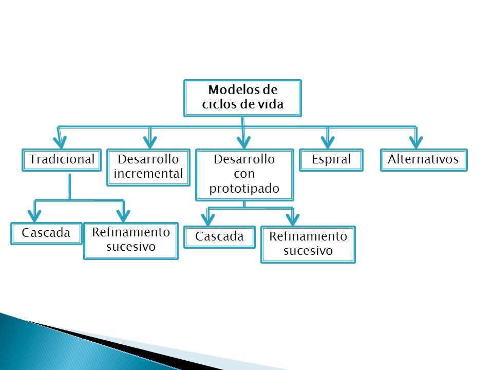 Modelos de ciclos de vida AlternativosEspiralDesarrollo con prototipado Desarrollo incremental Tradicional Refinamiento sucesivo Cascada Refinamiento