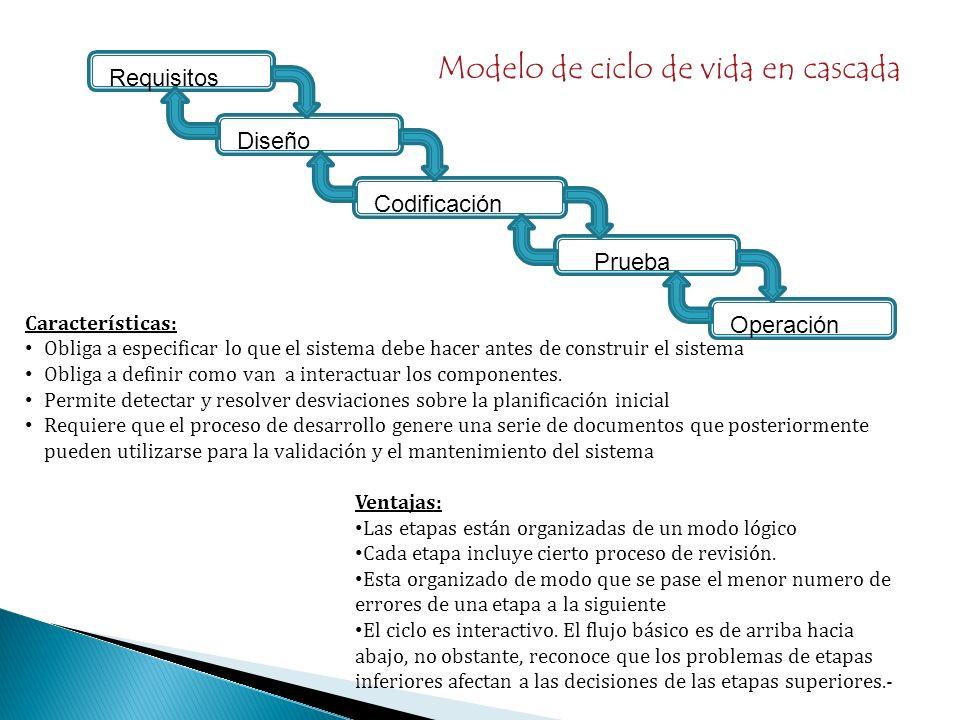 Requisitos Diseño Codificación Prueba Operación Características: Obliga a especificar lo que el sistema debe hacer antes de construir el sistema Oblig