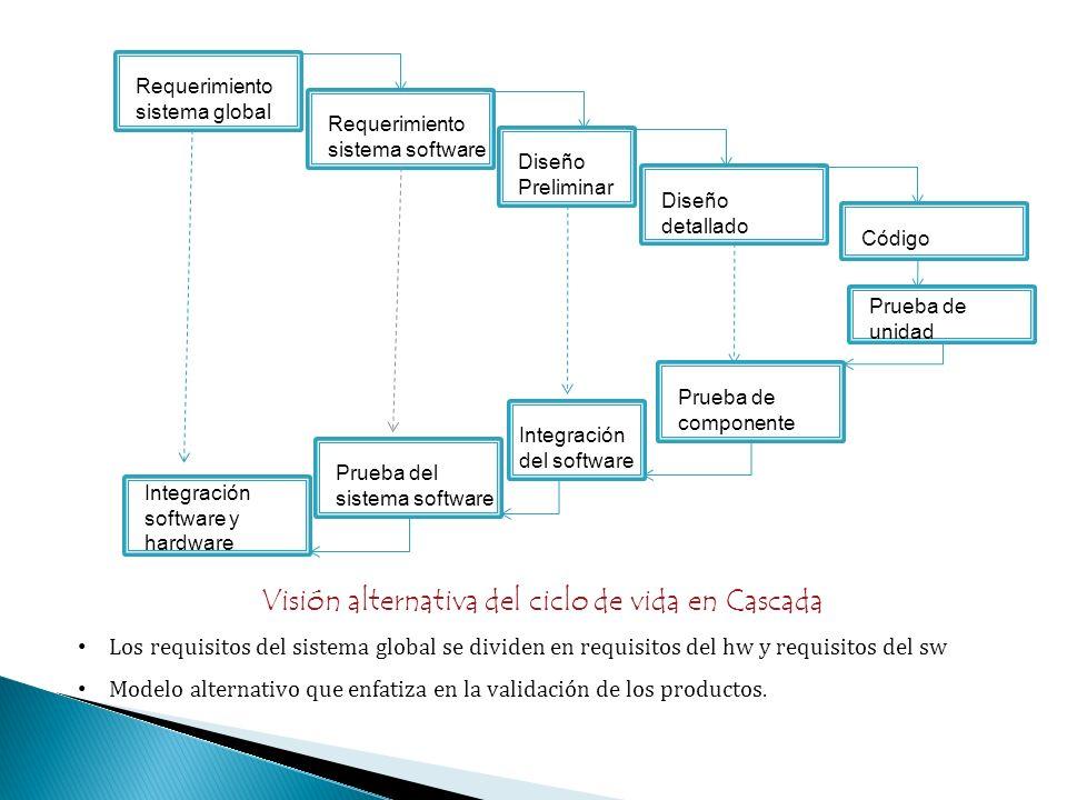 Requerimiento sistema global Requerimiento sistema software Diseño Preliminar Diseño detallado Código Integración software y hardware Prueba del siste