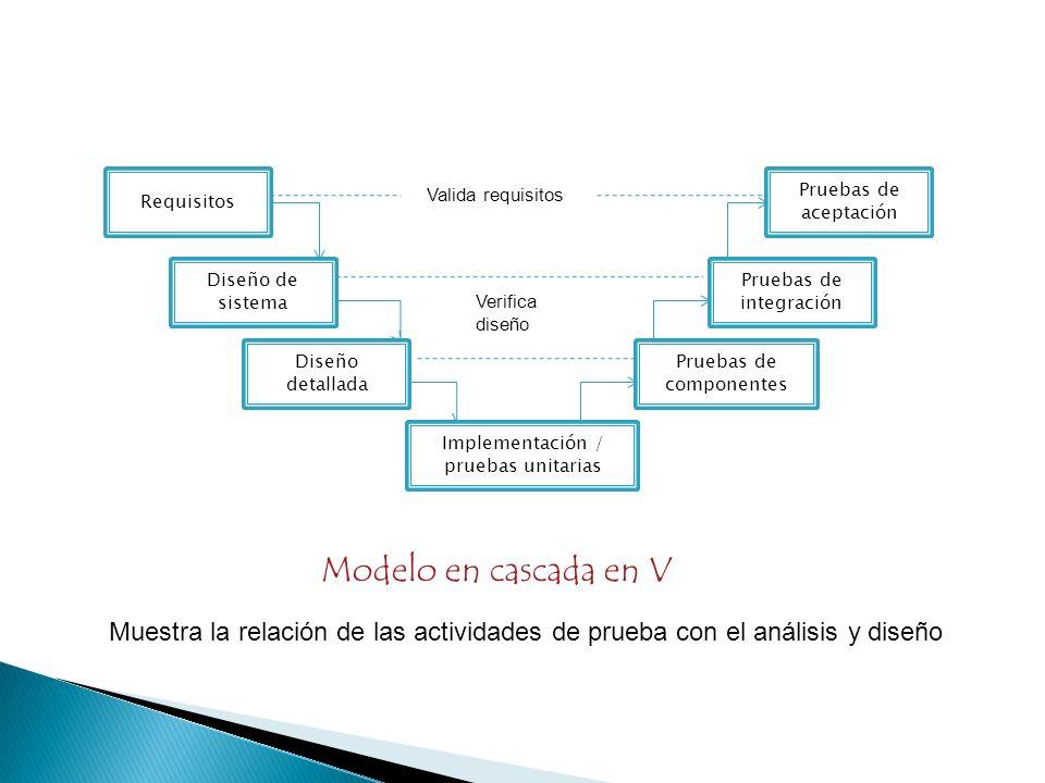 Requisitos Diseño de sistema Diseño detallada Implementación / pruebas unitarias Pruebas de componentes Pruebas de integración Pruebas de aceptación V