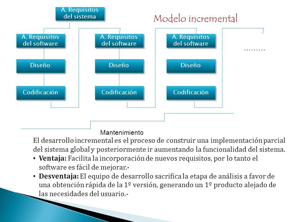 A. Requisitos del sistema A. Requisitos del software Diseño Codificación A. Requisitos del software Diseño Codificación A. Requisitos del software Dis