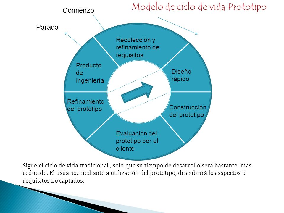 Recolección y refinamiento de requisitos Producto de ingeniería Diseño rápido Construcción del prototipo Evaluación del prototipo por el cliente Refin