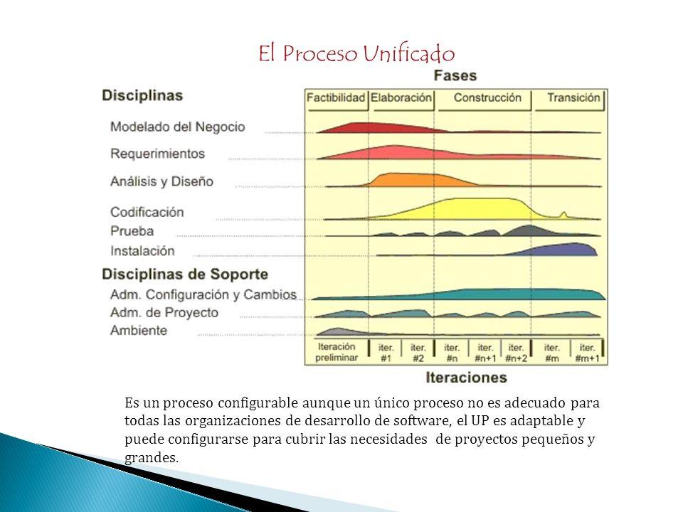 El Proceso Unificado Es un proceso configurable aunque un único proceso no es adecuado para todas las organizaciones de desarrollo de software, el UP