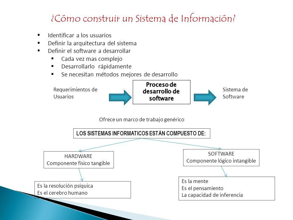 ¿Cómo construir un Sistema de Información? Identificar a los usuarios Definir la arquitectura del sistema Definir el software a desarrollar Cada vez m