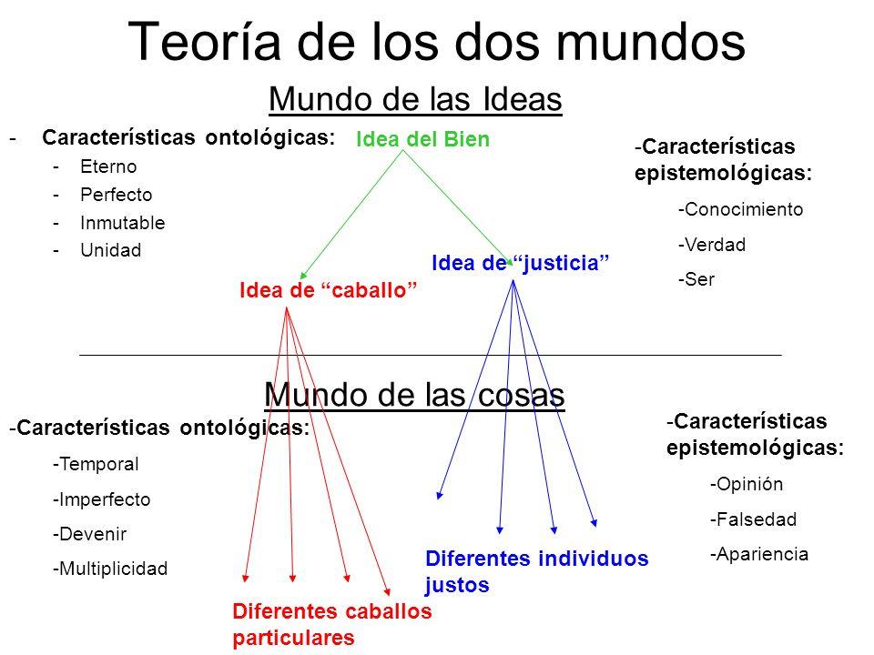 Teoría de los dos mundos Mundo de las Ideas -Características ontológicas: -Eterno -Perfecto -Inmutable -Unidad Mundo de las cosas -Características ont