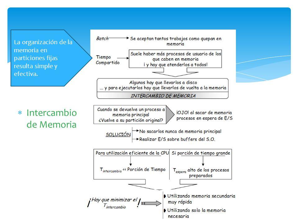 Intercambio de Memoria La organización de la memoria en particiones fijas resulta simple y efectiva.