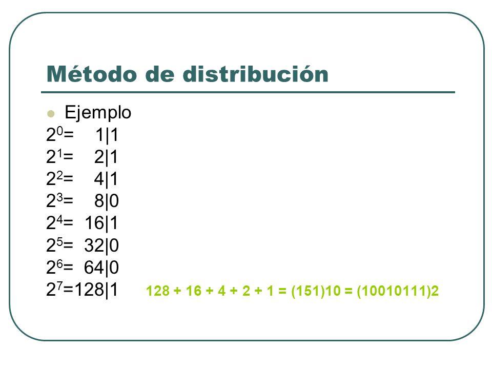 Método de distribución Ejemplo 2 0 = 1|1 2 1 = 2|1 2 2 = 4|1 2 3 = 8|0 2 4 = 16|1 2 5 = 32|0 2 6 = 64|0 2 7 =128|1 128 + 16 + 4 + 2 + 1 = (151)10 = (1