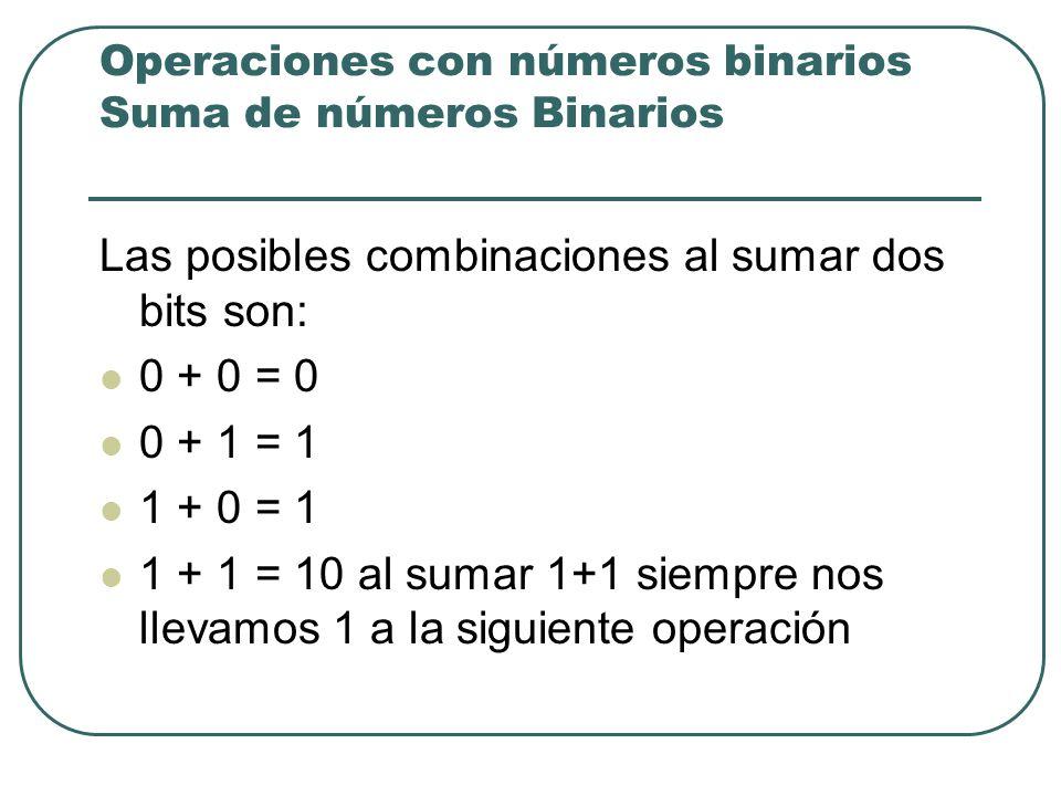 Operaciones con números binarios Suma de números Binarios Las posibles combinaciones al sumar dos bits son: 0 + 0 = 0 0 + 1 = 1 1 + 0 = 1 1 + 1 = 10 a