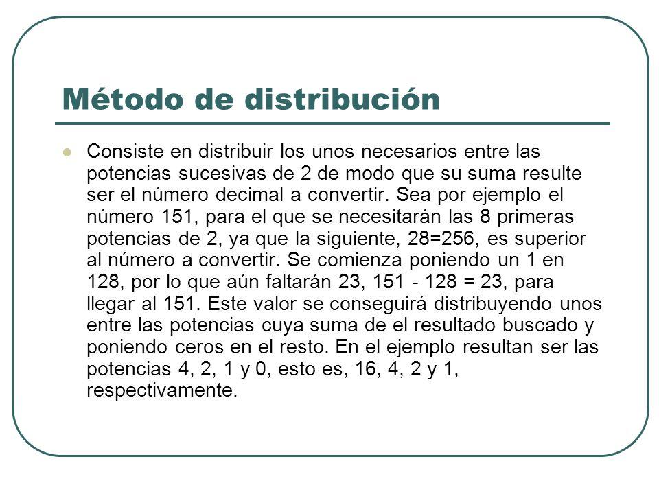 Método de distribución Ejemplo 2 0 = 1|1 2 1 = 2|1 2 2 = 4|1 2 3 = 8|0 2 4 = 16|1 2 5 = 32|0 2 6 = 64|0 2 7 =128|1 128 + 16 + 4 + 2 + 1 = (151)10 = (10010111)2