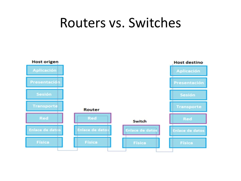 Routers vs. Switches