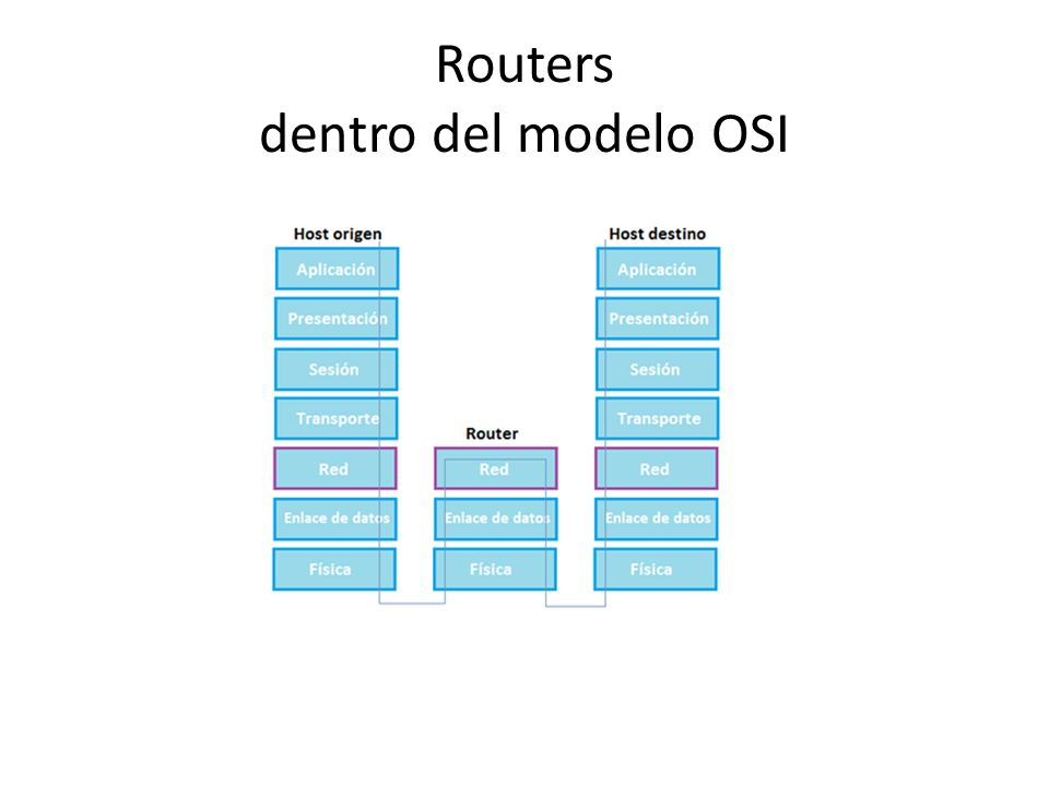 Routers dentro del modelo OSI