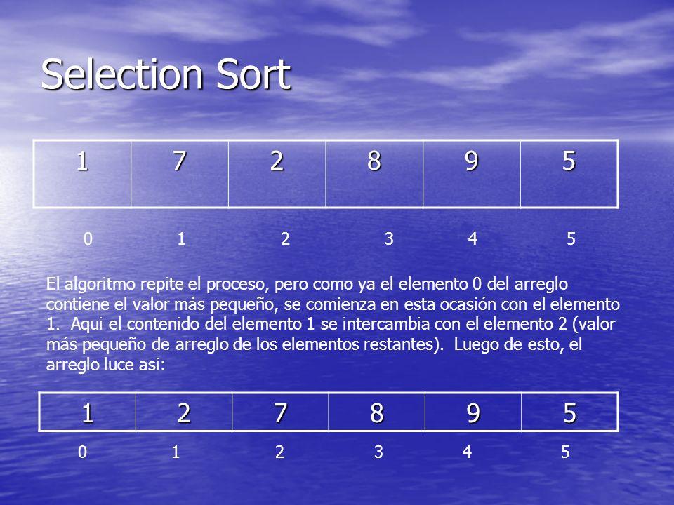 Selection Sort 172895 0 1 2 3 4 5 El algoritmo repite el proceso, pero como ya el elemento 0 del arreglo contiene el valor más pequeño, se comienza en