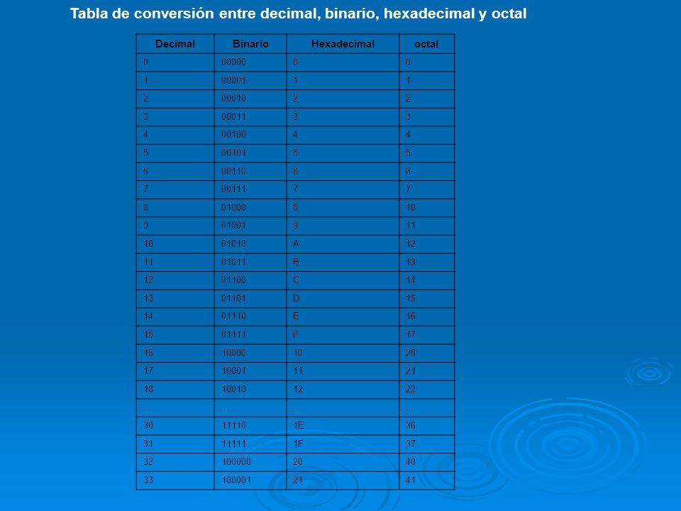 Tabla de conversión entre decimal, binario, hexadecimal y octal DecimalBinarioHexadecimaloctal 00000000 10000111 20001022 30001133 40010044 50010155 6