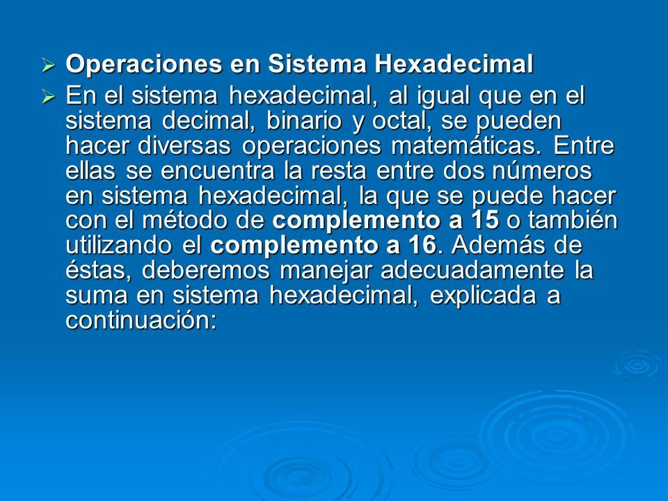 Operaciones en Sistema Hexadecimal Operaciones en Sistema Hexadecimal En el sistema hexadecimal, al igual que en el sistema decimal, binario y octal,