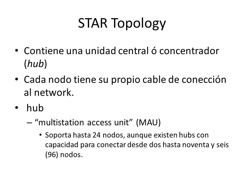 STAR Topology Contiene una unidad central ó concentrador (hub) Cada nodo tiene su propio cable de conección al network.