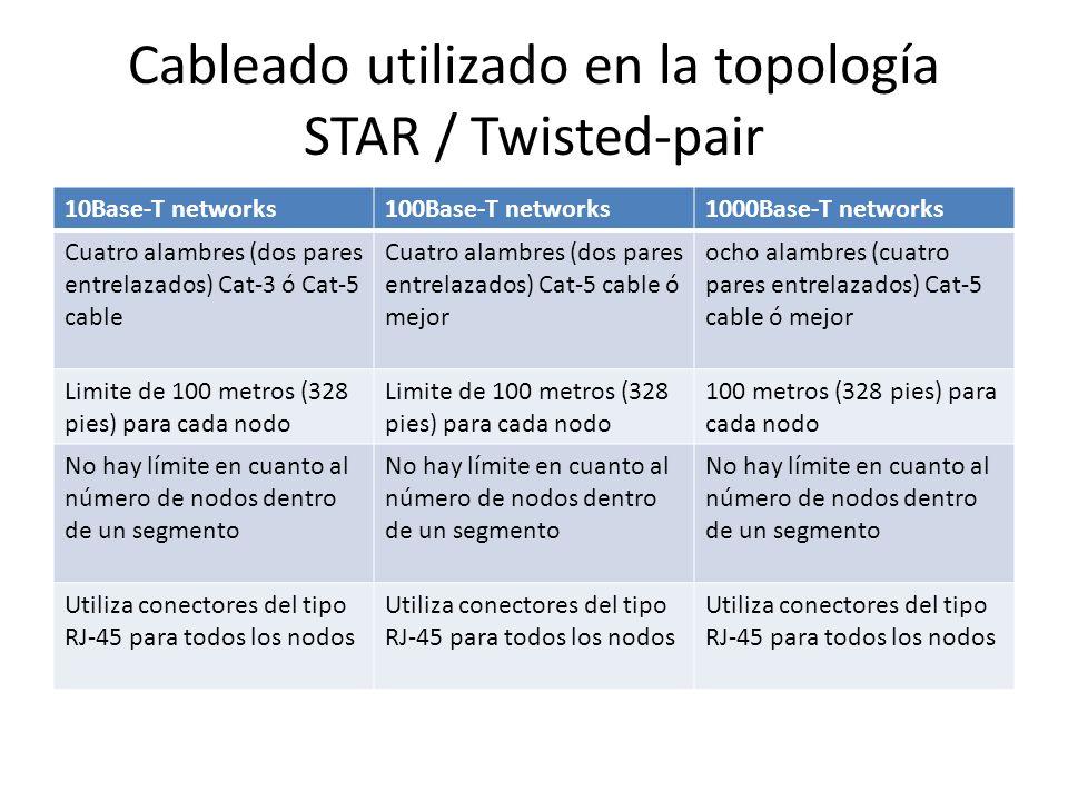 Cableado utilizado en la topología STAR / Twisted-pair 10Base-T networks100Base-T networks1000Base-T networks Cuatro alambres (dos pares entrelazados)