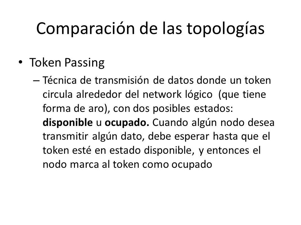 Comparación de las topologías Token Passing – Técnica de transmisión de datos donde un token circula alrededor del network lógico (que tiene forma de