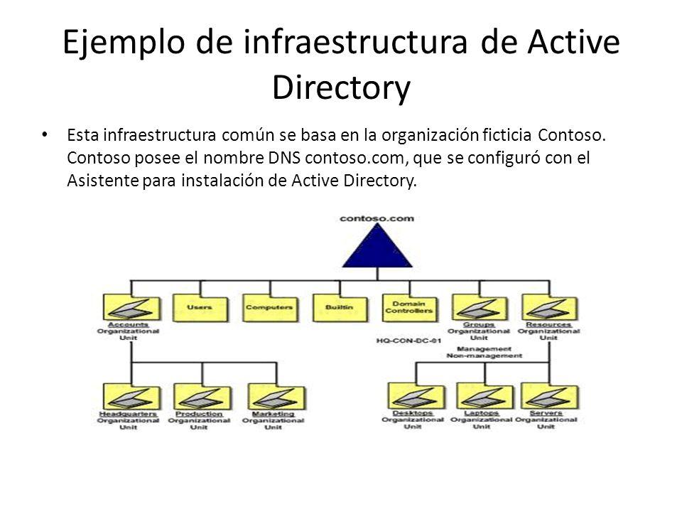 Los aspectos más interesantes de esta estructura son el Dominio (contoso.com) y las unidades organizativas Cuentas, Oficinas centrales, Producción, Mercadotecnia, Grupos, Recursos, Escritorios, Equipos portátiles y Servidores.