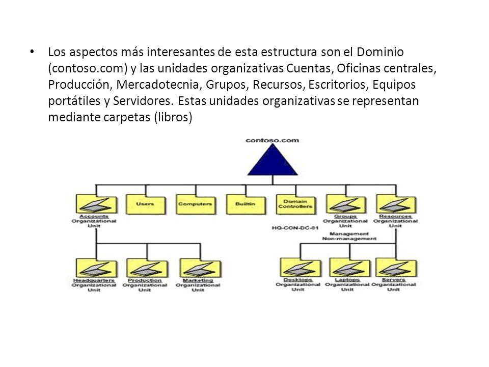 Los aspectos más interesantes de esta estructura son el Dominio (contoso.com) y las unidades organizativas Cuentas, Oficinas centrales, Producción, Me