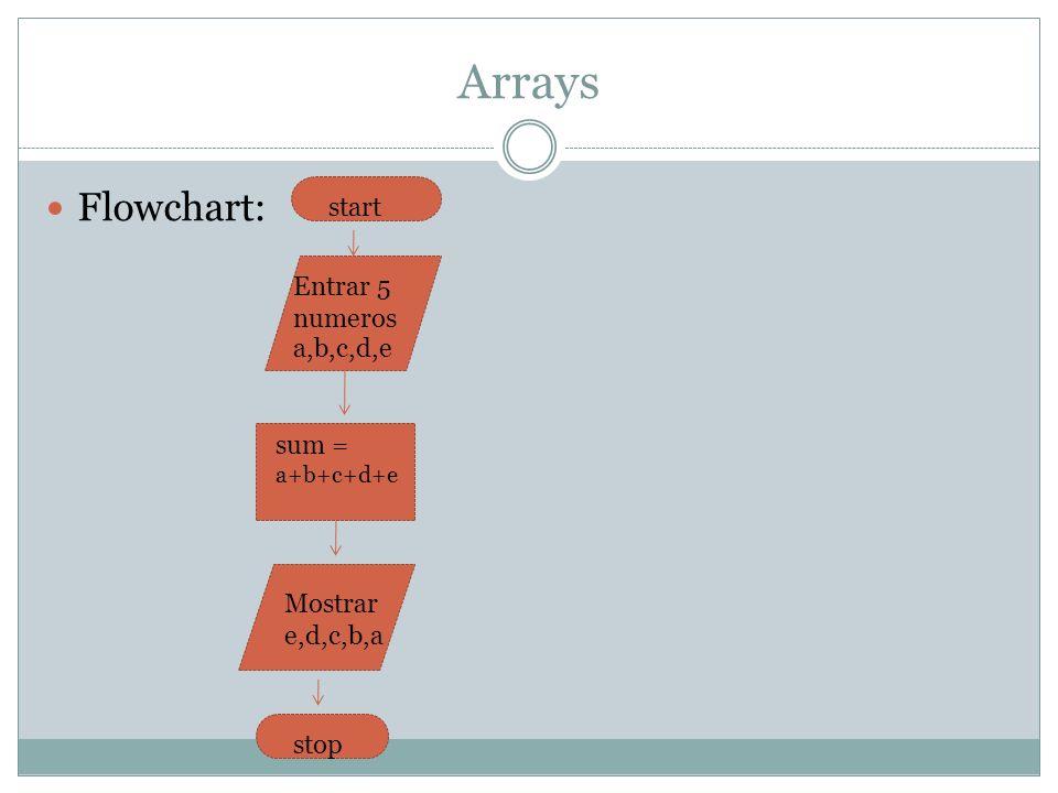 Arrays Flowchart: start Entrar 5 numeros a,b,c,d,e sum = a+b+c+d+e Mostrar e,d,c,b,a stop