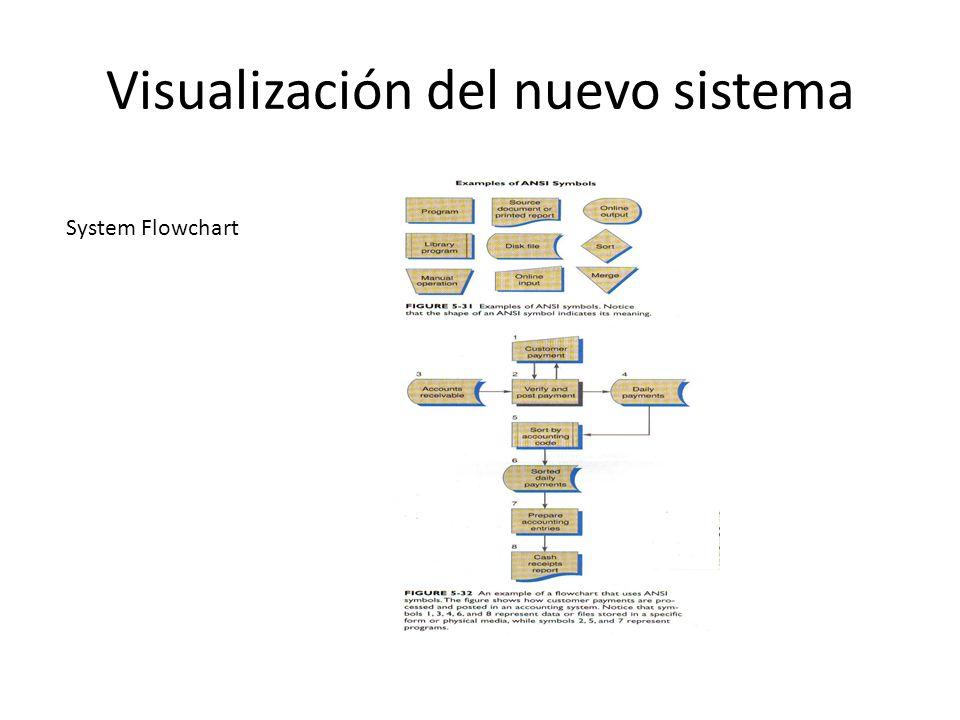 Visualización del nuevo sistema System Flowchart