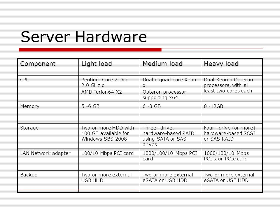 Server Hardware Component Light load Medium load Heavy load CPUPentium Core 2 Duo 2.0 GHz o AMD Turion64 X2 Dual o quad core Xeon o Opteron processor