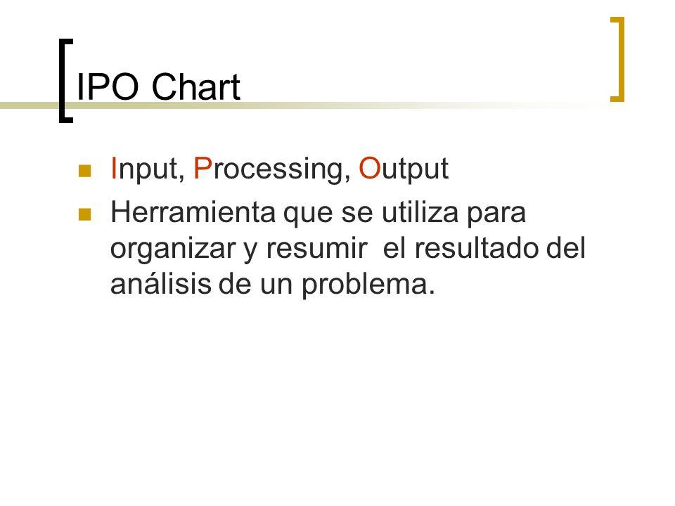 IPO Chart Input, Processing, Output Herramienta que se utiliza para organizar y resumir el resultado del análisis de un problema.