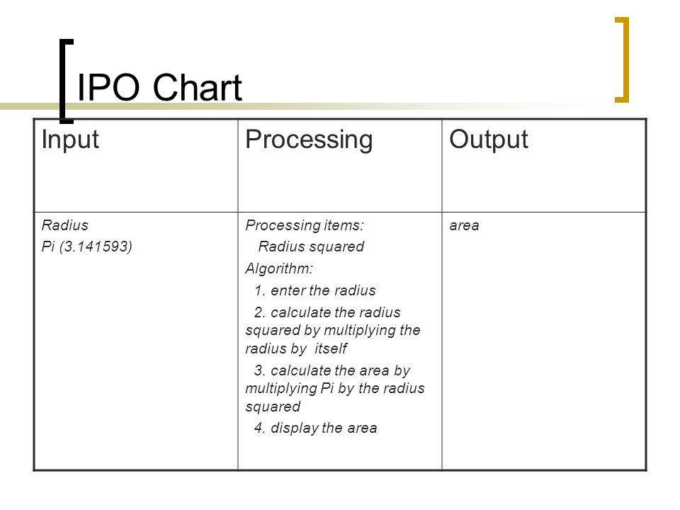 IPO Chart InputProcessingOutput Radius Pi (3.141593) Processing items: Radius squared Algorithm: 1. enter the radius 2. calculate the radius squared b