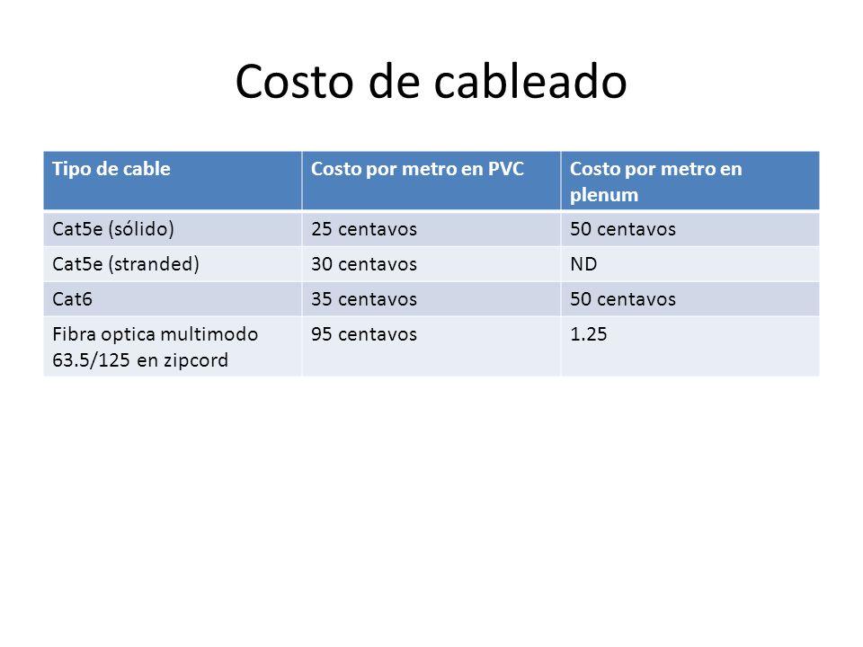 Costo de cableado Tipo de cableCosto por metro en PVCCosto por metro en plenum Cat5e (sólido)25 centavos50 centavos Cat5e (stranded)30 centavosND Cat635 centavos50 centavos Fibra optica multimodo 63.5/125 en zipcord 95 centavos1.25