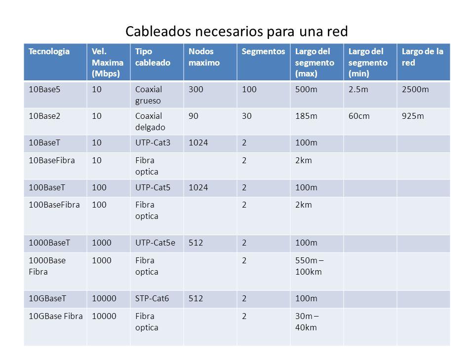 Cableados necesarios para una red TecnologiaVel. Maxima (Mbps) Tipo cableado Nodos maximo SegmentosLargo del segmento (max) Largo del segmento (min) L