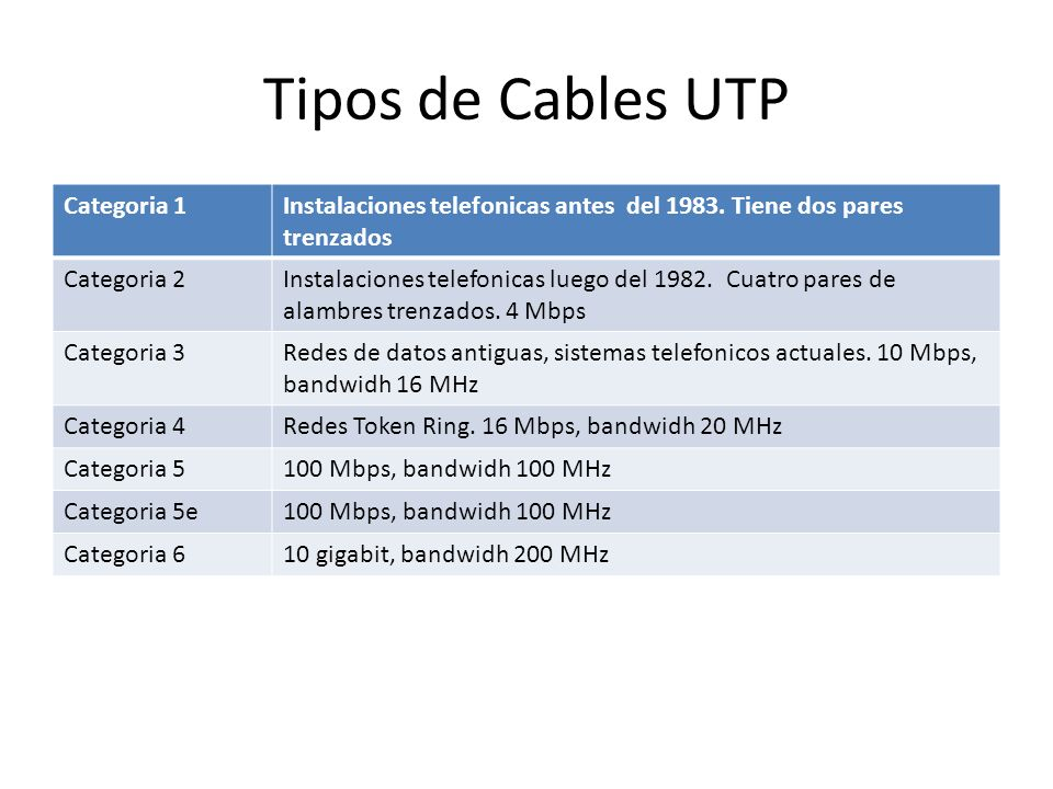 Tipos de Cables UTP Categoria 1Instalaciones telefonicas antes del 1983. Tiene dos pares trenzados Categoria 2Instalaciones telefonicas luego del 1982
