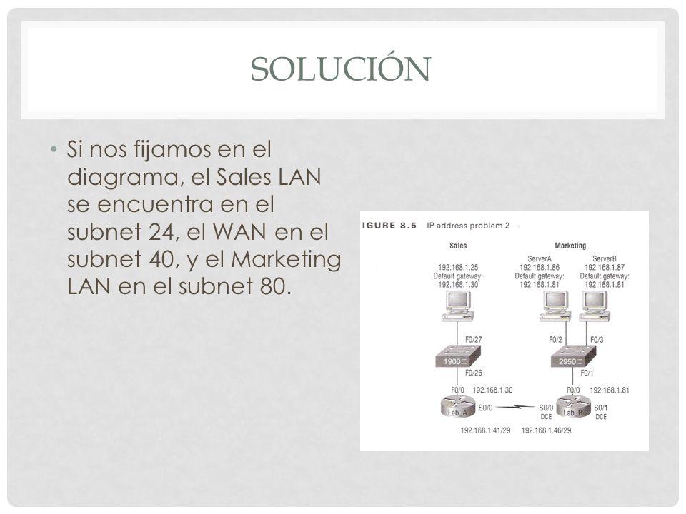 SOLUCIÓN Si nos fijamos en el diagrama, el Sales LAN se encuentra en el subnet 24, el WAN en el subnet 40, y el Marketing LAN en el subnet 80.