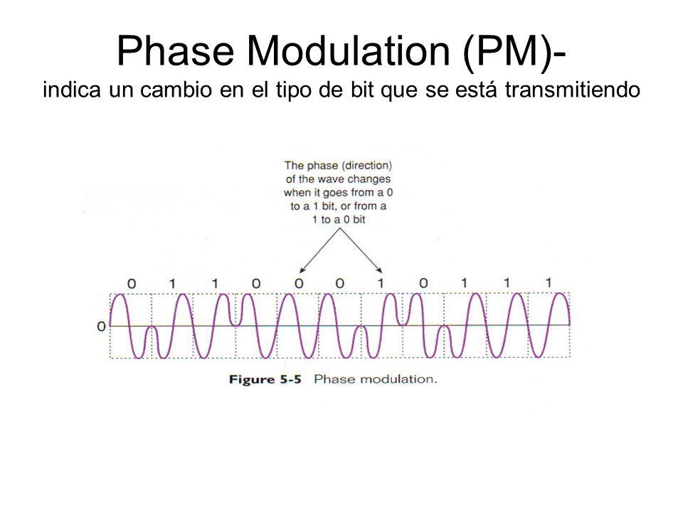 Phase Modulation (PM)- indica un cambio en el tipo de bit que se está transmitiendo