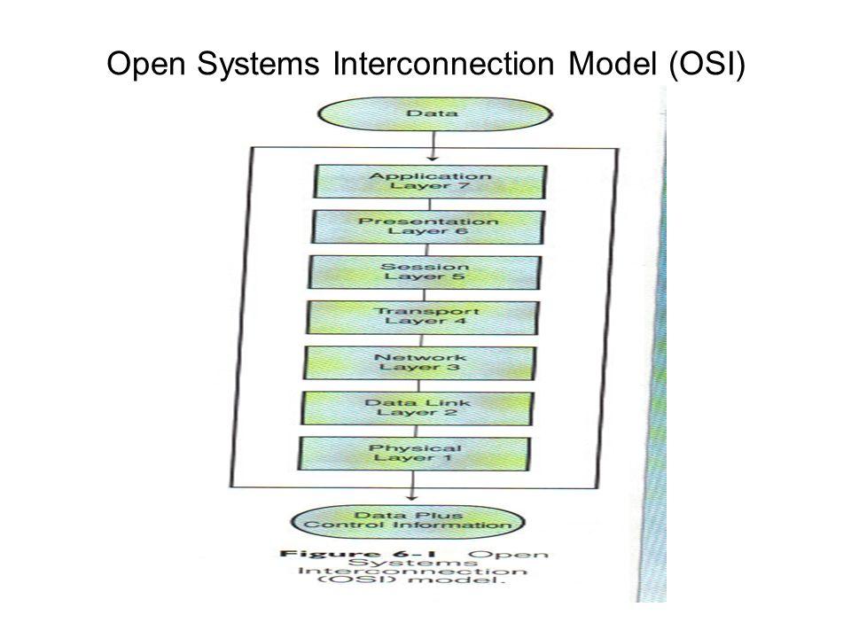 Physical Layer (1) Se relaciona con la parte física del network (hardware) Simplemente coloca los bits individuales en el medio de comunicación Mantiene la conección física entre dos nodos en el network Describe las especificaciones eléctricas que definen cómo las señales transmiten los 1 y los 0 (ej.
