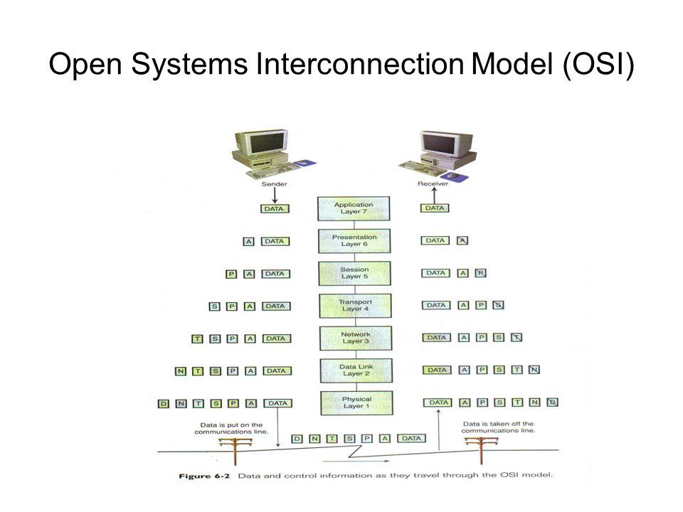 Tipos de Protocolos Internet Protocols –Transmission Control Protocol/Internet Protocol (TCP/IP) Desarrollado en el 1973 y adoptado como el estándar de Internet en el año 1983 Consiste de cinco capas: Application, TCP, IP, Logical Link Control (LLC), Media Access Control (MAC)