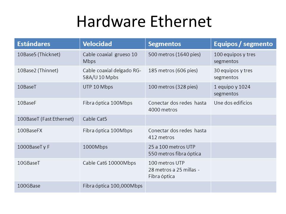 Hardware Ethernet EstándaresVelocidadSegmentosEquipos / segmento 10Base5 (Thicknet)Cable coaxial grueso 10 Mbps 500 metros (1640 pies)100 equipos y tr